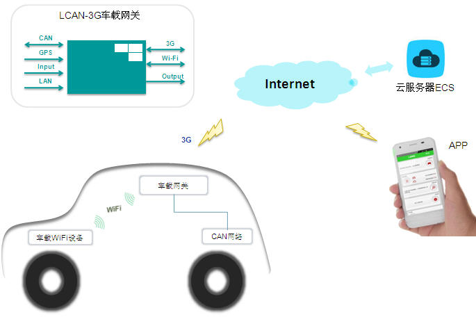 CAN 3G wifi gps app ecs 电动汽车 云服务